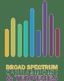 Broad Spectrum CBD oil Cannadoca